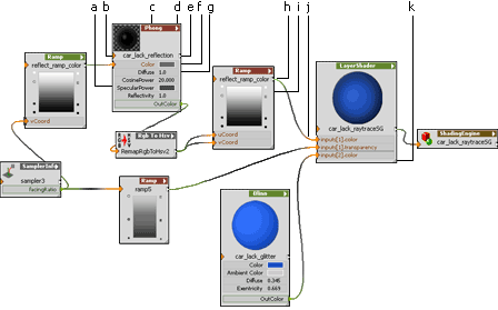 The sample-network in a detailed display.
